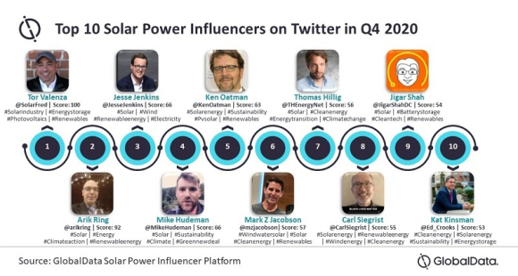 Top_10_Solar_Influencers_GlobalData