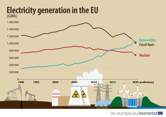 Electricity generation in the EU